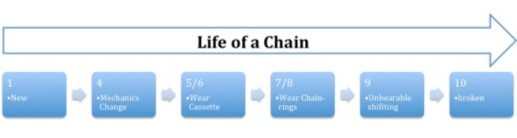 Chain Life Linear Explanation
